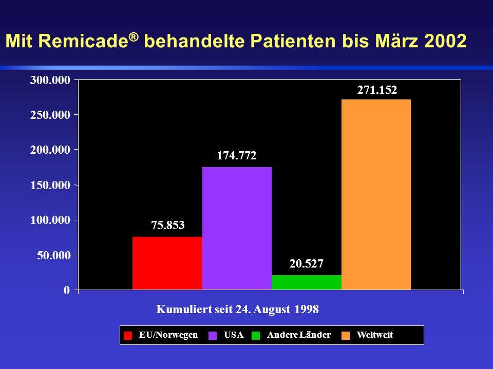 Mit Remicade ® behandelte Patienten bis März 2002 75.853 174.772 20.527 271.152 0 50.000 100.000 150.000 200.000 250.000 300.000 Kumuliert seit 24. Au