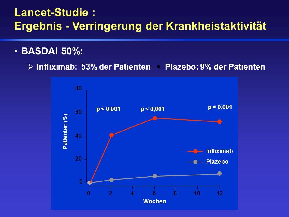 BASDAI 50%: Infliximab: 53% der Patienten Plazebo: 9% der Patienten 024681012 Wochen 0 60 80 40 20 p < 0,001 Patienten (%) Infliximab Plazebo Lancet-S