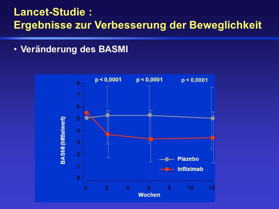 p < 0,0001 024681012 Wochen BASMI (Mittelwert) 0 2 3 4 5 p < 0,0001 1 6 7 8 Plazebo Infliximab Veränderung des BASMI Lancet-Studie : Ergebnisse zur Ve