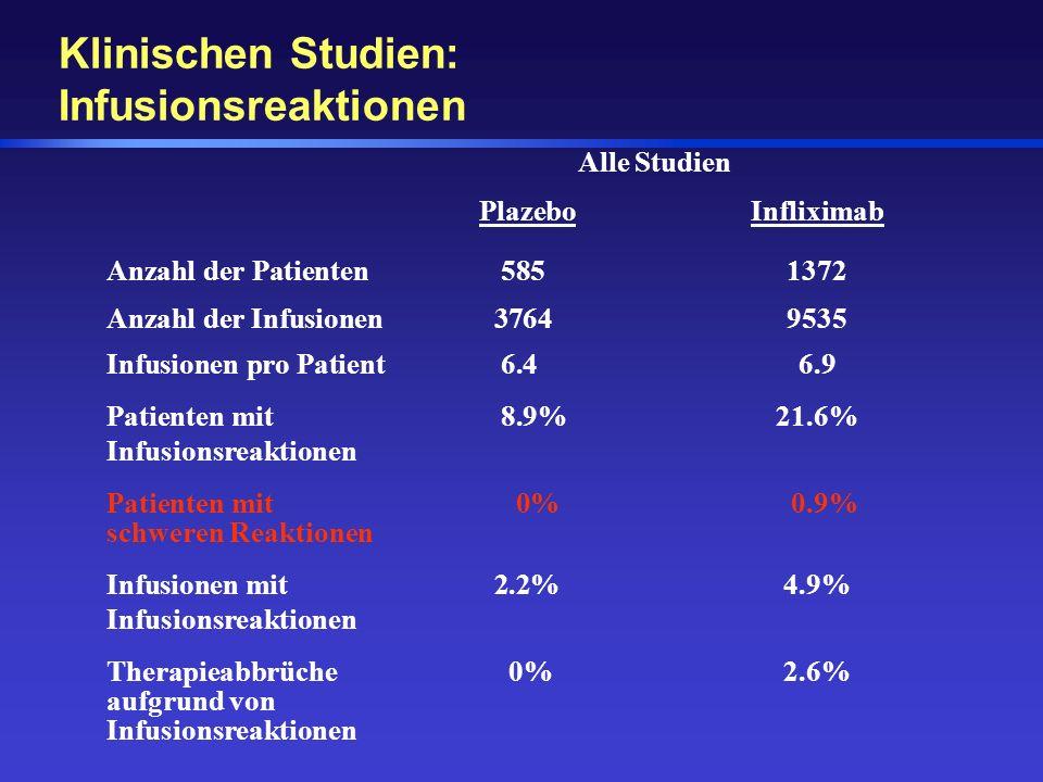 Klinischen Studien: Infusionsreaktionen Alle Studien PlazeboInfliximab Anzahl der Patienten 5851372 Anzahl der Infusionen 37649535 Infusionen pro Pati