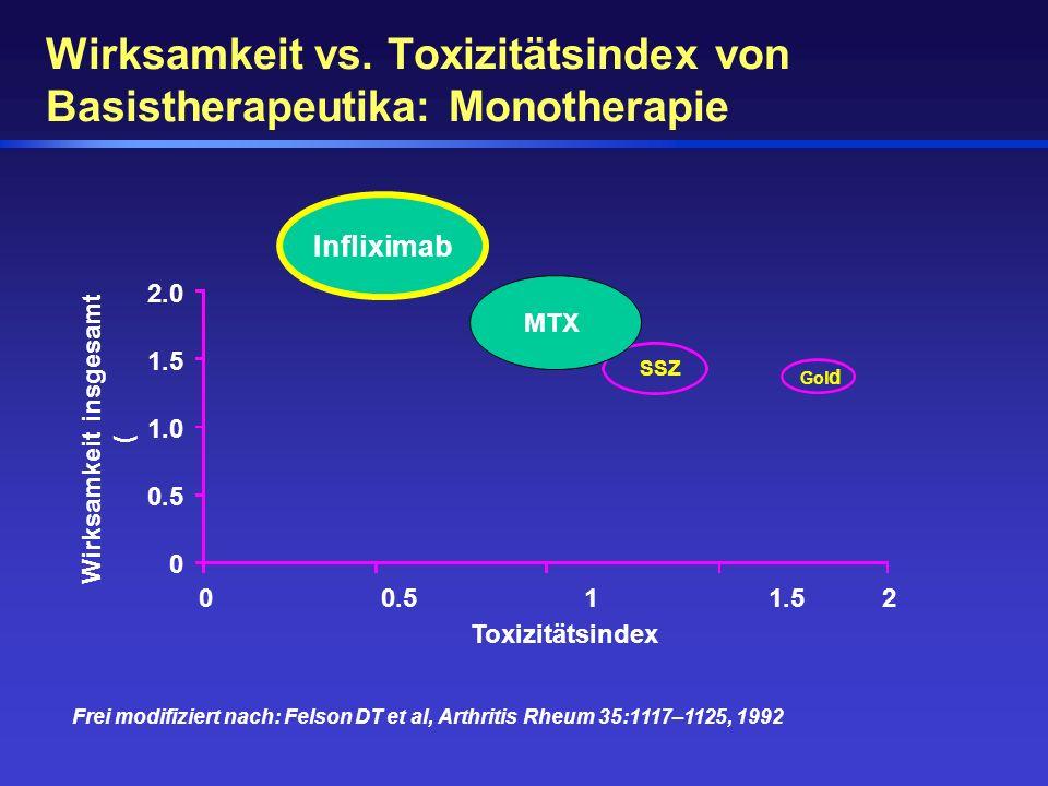 Frei modifiziert nach: Felson DT et al, Arthritis Rheum 35:1117–1125, 1992 Wirksamkeit insgesamt ( Toxizitätsindex 2.0 1.5 1.0 0.5 0 MT X SSZ Gol d 00