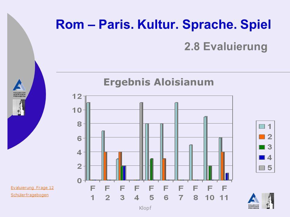 Klopf Rom – Paris. Kultur. Sprache. Spiel 2.8 Evaluierung Ergebnis Aloisianum Evaluierung Frage 12 Schülerfragebogen