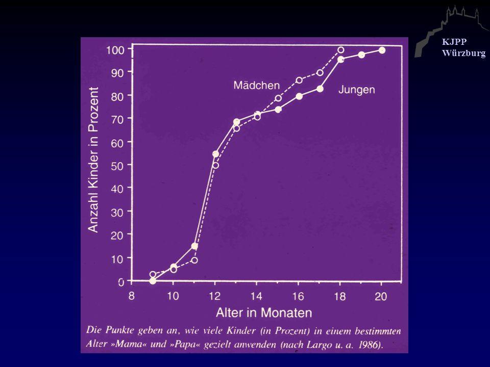 KJPP Würzburg Bewegungs-Einsatz * Motion onset Winkelgeschwindigkeit: 2, 8 oder 16°/s * Eden et al.