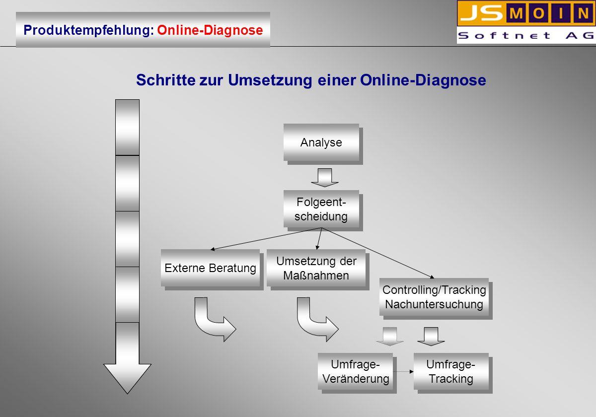Schritte zur Umsetzung einer Online-Diagnose Analyse Folgeent- scheidung Folgeent- scheidung Externe Beratung Umsetzung der Maßnahmen Umsetzung der Ma