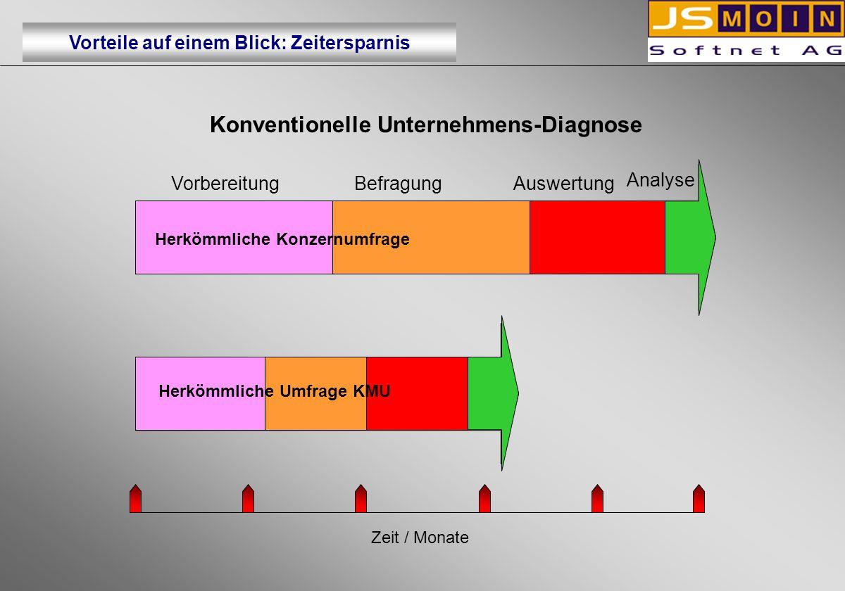 Herkömmliche Konzernumfrage Herkömmliche Umfrage KMU Konventionelle Unternehmens-Diagnose Zeit / Monate Herkömmliche Konzernumfrage Herkömmliche Umfra