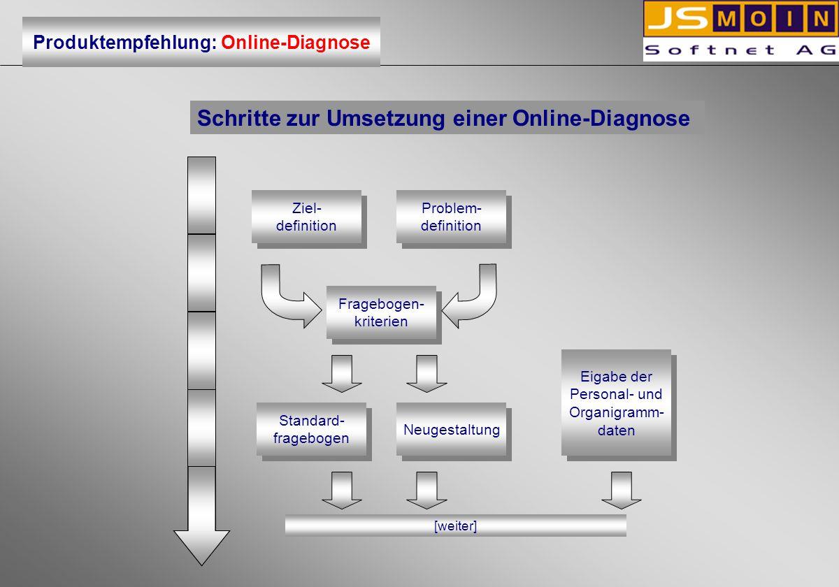 Schritte zur Umsetzung einer Online-Diagnose Ziel- definition Ziel- definition Problem- definition Problem- definition Fragebogen- kriterien Frageboge