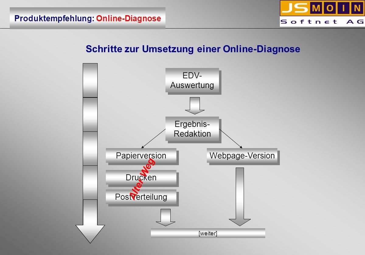 Schritte zur Umsetzung einer Online-Diagnose EDV- Auswertung EDV- Auswertung Papierversion Ergebnis- Redaktion Ergebnis- Redaktion Webpage-Version Dru