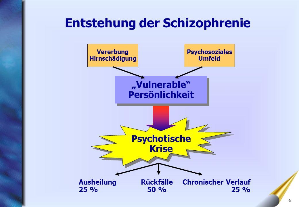 6 Entstehung der Schizophrenie Vulnerable Persönlichkeit Psychotische Krise Vererbung Hirnschädigung Psychosoziales Umfeld Ausheilung 25 % Rückfälle 5