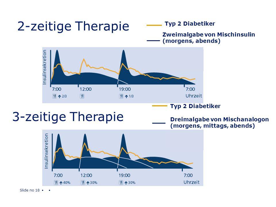 Slide no 18 2-zeitige Therapie Dreimalgabe von Mischanalogon (morgens, mittags, abends) Typ 2 Diabetiker 3-zeitige Therapie Zweimalgabe von Mischinsul