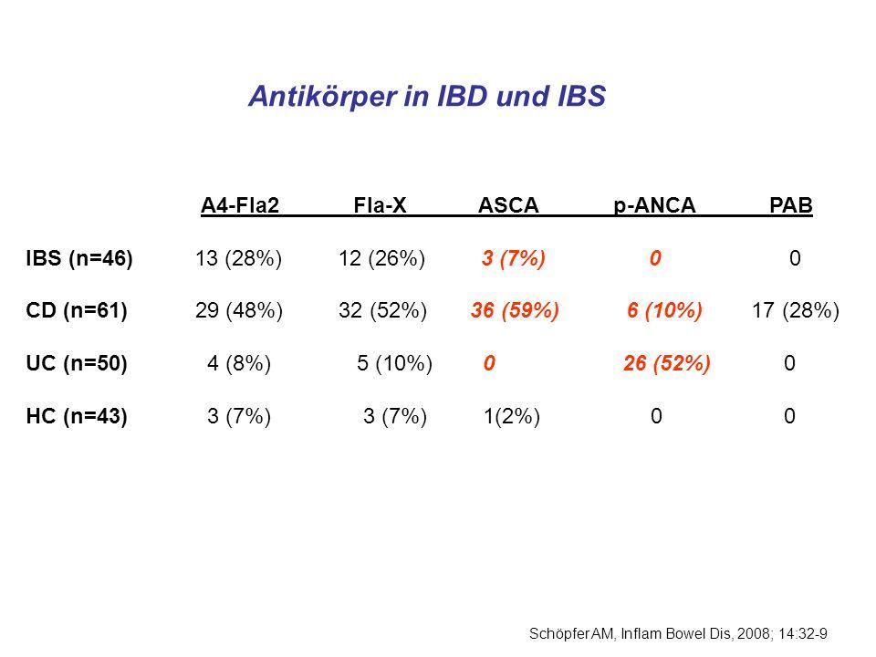 Antikörper in IBD und IBS A4-Fla2 Fla-X ASCA p-ANCA PAB IBS (n=46) 13 (28%) 12 (26%) 3 (7%) 0 0 CD (n=61) 29 (48%) 32 (52%) 36 (59%) 6 (10%) 17 (28%)