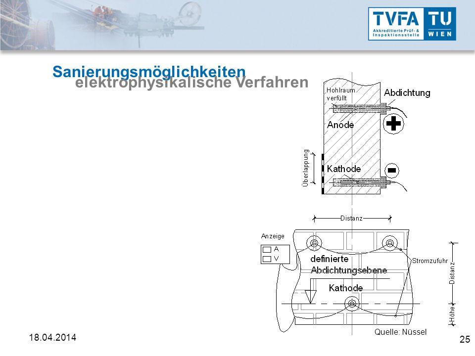 25 18.04.2014 Sanierungsmöglichkeiten elektrophysikalische Verfahren Quelle: Nüssel