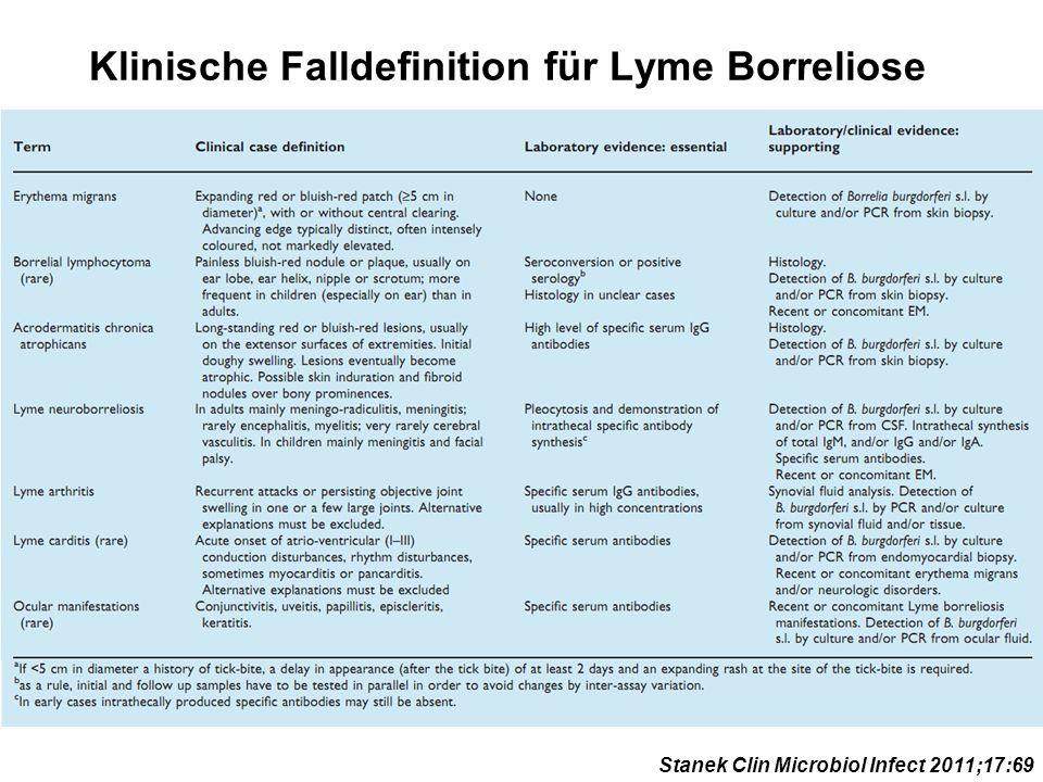 Klinische Falldefinition für Lyme Borreliose Stanek Clin Microbiol Infect 2011;17:69