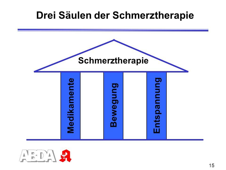 15 Drei Säulen der Schmerztherapie Medikamente Bewegung Entspannung Schmerztherapie