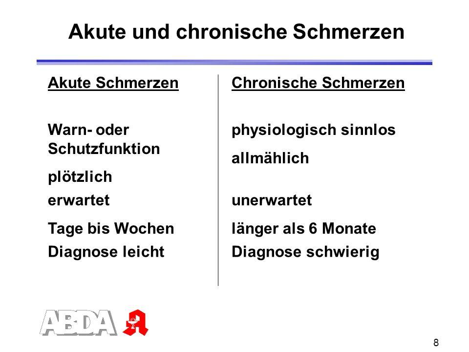 8 Akute und chronische Schmerzen Akute SchmerzenChronische Schmerzen Warn- oder Schutzfunktion plötzlich physiologisch sinnlos allmählich erwartet Tag