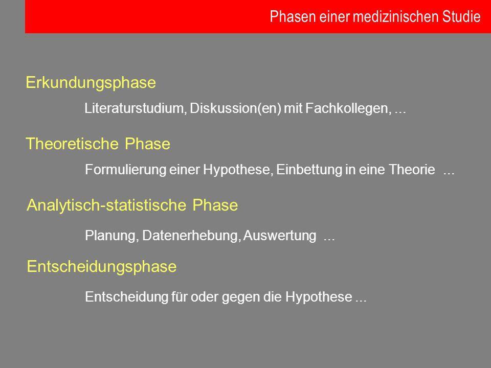 Erkundungsphase Literaturstudium, Diskussion(en) mit Fachkollegen,... Theoretische Phase Formulierung einer Hypothese, Einbettung in eine Theorie... A