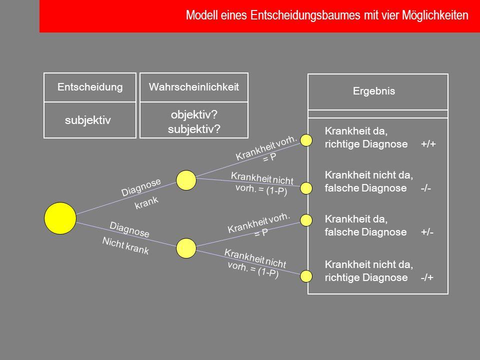 EntscheidungWahrscheinlichkeit Ergebnis subjektiv objektiv? subjektiv? Krankheit nicht da, falsche Diagnose-/- Krankheit da, richtige Diagnose+/+ Kran