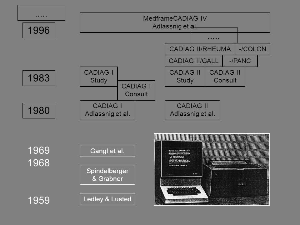 Ledley & Lusted Spindelberger & Grabner Gangl et al. CADIAG II Adlassnig et al. CADIAG I Adlassnig et al. 1959 1980 1968 1969 CADIAG I Study 1983 CADI