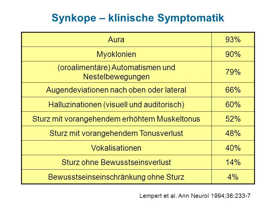 Synkope – klinische Symptomatik Aura93% Myoklonien90% (oroalimentäre) Automatismen und Nestelbewegungen 79% Augendeviationen nach oben oder lateral66%