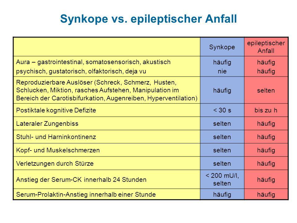 Synkope vs. epileptischer Anfall Synkope epileptischer Anfall Aura – gastrointestinal, somatosensorisch, akustisch psychisch, gustatorisch, olfaktoris