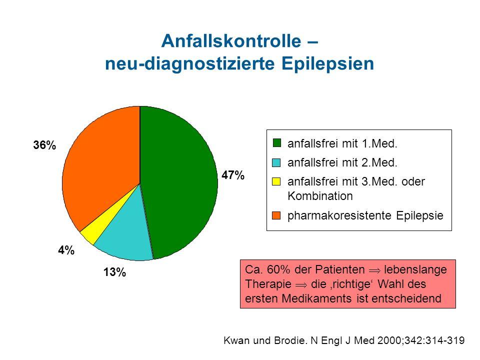 Anfallskontrolle – neu-diagnostizierte Epilepsien 13% 4% 36% Kwan und Brodie. N Engl J Med 2000;342:314-319 47% pharmakoresistente Epilepsie anfallsfr