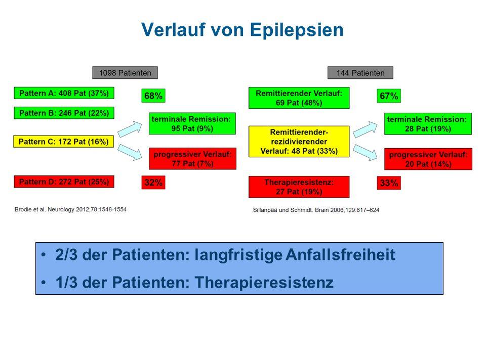 Verlauf von Epilepsien 2/3 der Patienten: langfristige Anfallsfreiheit 1/3 der Patienten: Therapieresistenz