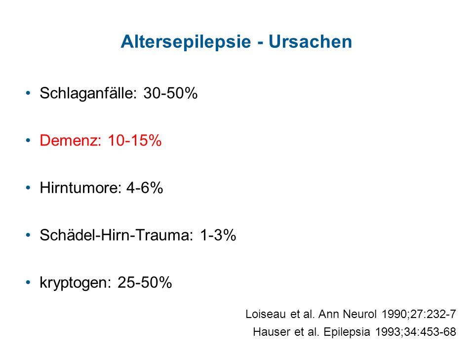 Altersepilepsie - Ursachen Schlaganfälle: 30-50% Demenz: 10-15% Hirntumore: 4-6% Schädel-Hirn-Trauma: 1-3% kryptogen: 25-50% Loiseau et al. Ann Neurol