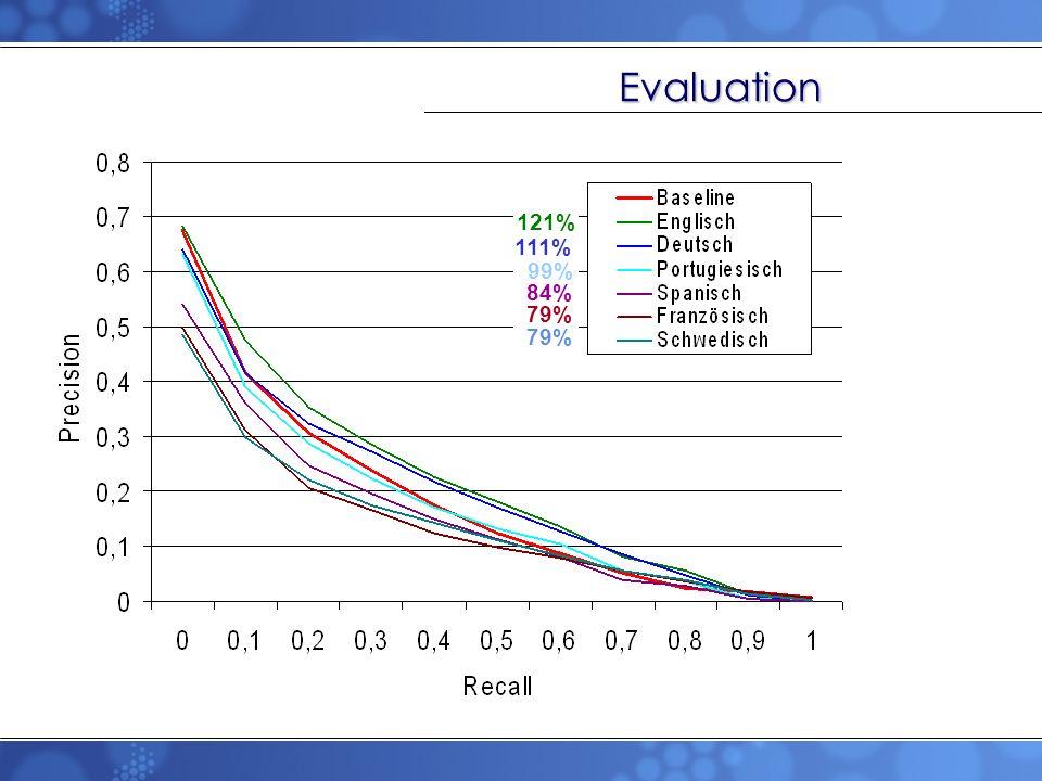 121% 111% 99% 84% 79% Evaluation
