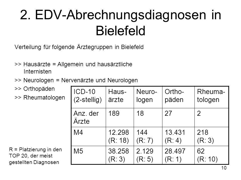 10 2. EDV-Abrechnungsdiagnosen in Bielefeld Verteilung für folgende Ärztegruppen in Bielefeld >> Hausärzte = Allgemein und hausärztliche Internisten >