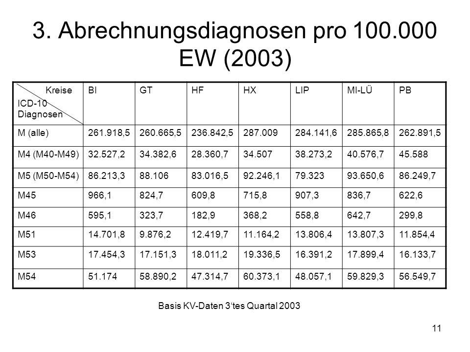 11 3. Abrechnungsdiagnosen pro 100.000 EW (2003) Kreise ICD-10 Diagnosen BIGTHFHXLIPMI-LÜPB M (alle)261.918,5260.665,5236.842,5287.009284.141,6285.865
