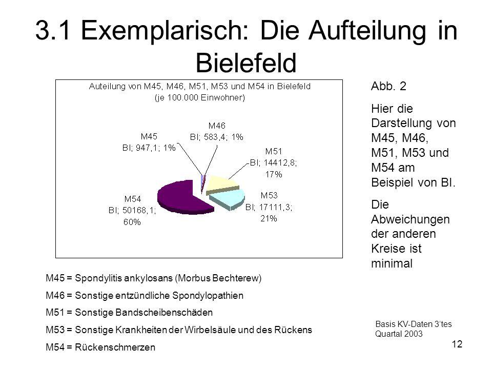 12 3.1 Exemplarisch: Die Aufteilung in Bielefeld Abb. 2 Hier die Darstellung von M45, M46, M51, M53 und M54 am Beispiel von BI. Die Abweichungen der a