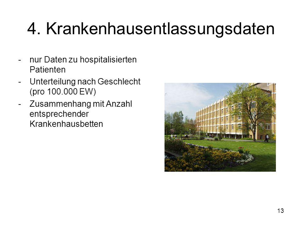 13 4. Krankenhausentlassungsdaten -nur Daten zu hospitalisierten Patienten -Unterteilung nach Geschlecht (pro 100.000 EW) -Zusammenhang mit Anzahl ent