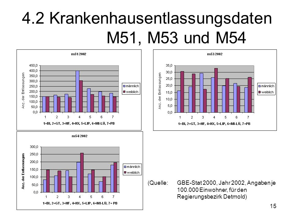 15 4.2 Krankenhausentlassungsdaten M51, M53 und M54 (Quelle: GBE-Stat 2000, Jahr 2002, Angaben je 100.000 Einwohner, für den Regierungsbezirk Detmold)