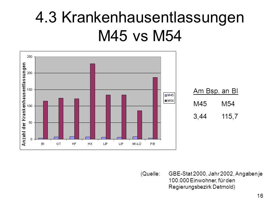16 4.3 Krankenhausentlassungen M45 vs M54 Am Bsp. an BI M45M54 3,44115,7 (Quelle: GBE-Stat 2000, Jahr 2002, Angaben je 100.000 Einwohner, für den Regi