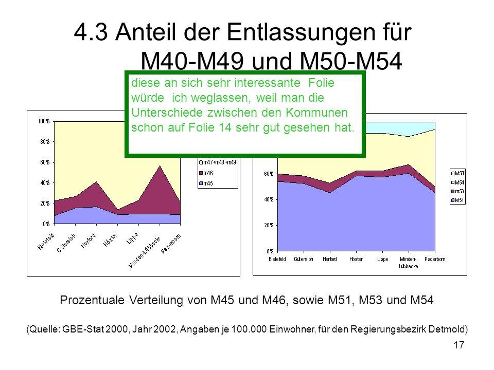 17 4.3 Anteil der Entlassungen für M40-M49 und M50-M54 (Quelle: GBE-Stat 2000, Jahr 2002, Angaben je 100.000 Einwohner, für den Regierungsbezirk Detmo