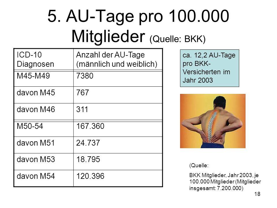 18 5. AU-Tage pro 100.000 Mitglieder (Quelle: BKK) ICD-10 Diagnosen Anzahl der AU-Tage (männlich und weiblich) M45-M497380 davon M45767 davon M46311 M