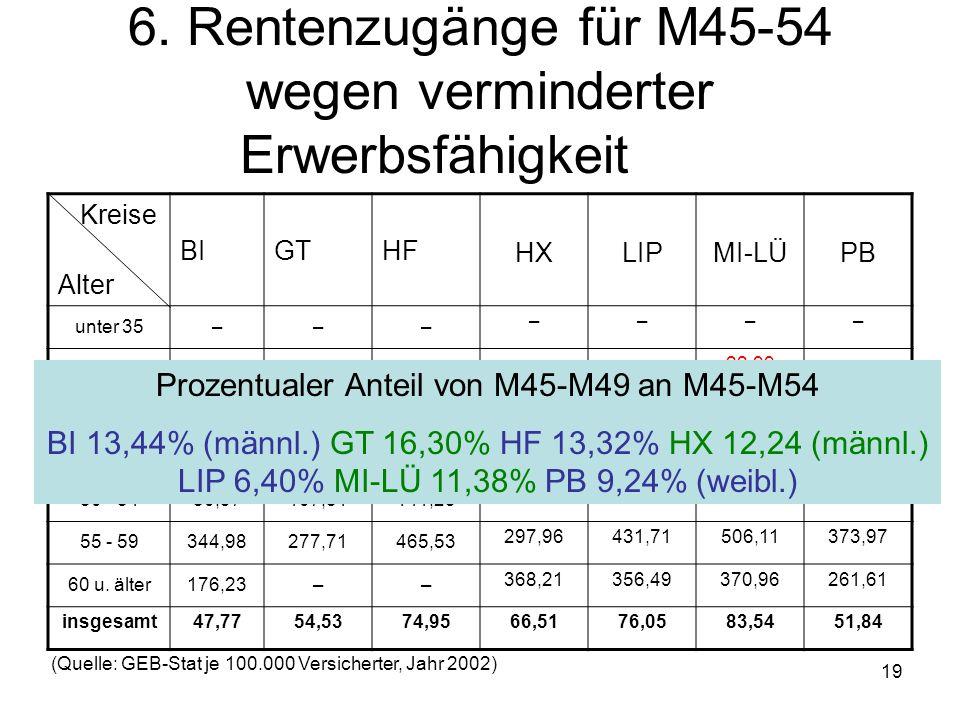 19 6. Rentenzugänge für M45-54 wegen verminderter Erwerbsfähigkeit Kreise Alter BIGTHF HXLIPMI-LÜPB unter 35––– –––– 35 - 39––– ––22,99– 40 - 44––– ––