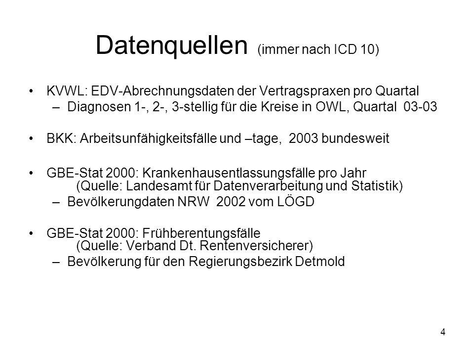 4 Datenquellen (immer nach ICD 10) KVWL: EDV-Abrechnungsdaten der Vertragspraxen pro Quartal –Diagnosen 1-, 2-, 3-stellig für die Kreise in OWL, Quart