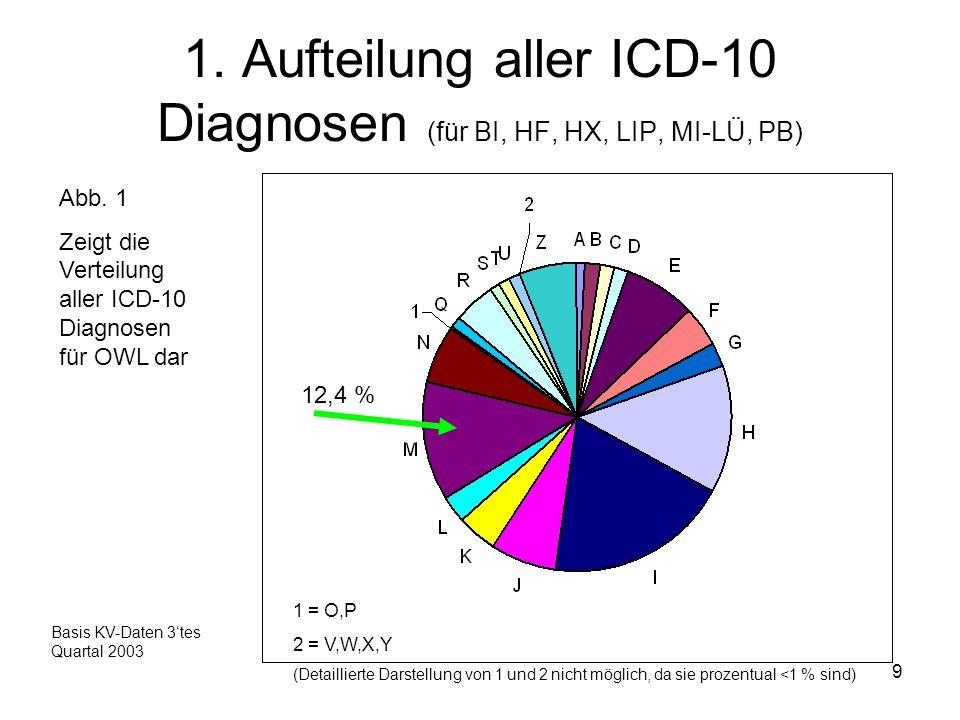 9 1. Aufteilung aller ICD-10 Diagnosen (für BI, HF, HX, LIP, MI-LÜ, PB) Abb. 1 Zeigt die Verteilung aller ICD-10 Diagnosen für OWL dar 12,4 % Basis KV