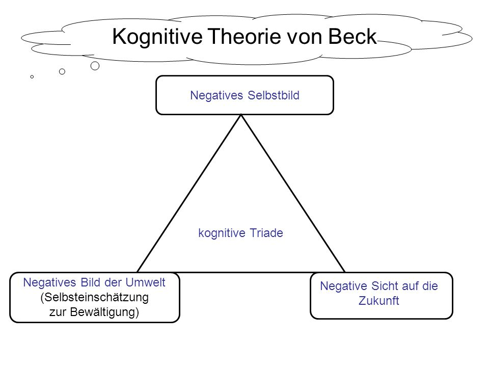 Kognitive Theorie von Beck kognitive Triade Negatives Selbstbild Negatives Bild der Umwelt (Selbsteinschätzung zur Bewältigung) Negative Sicht auf die Zukunft