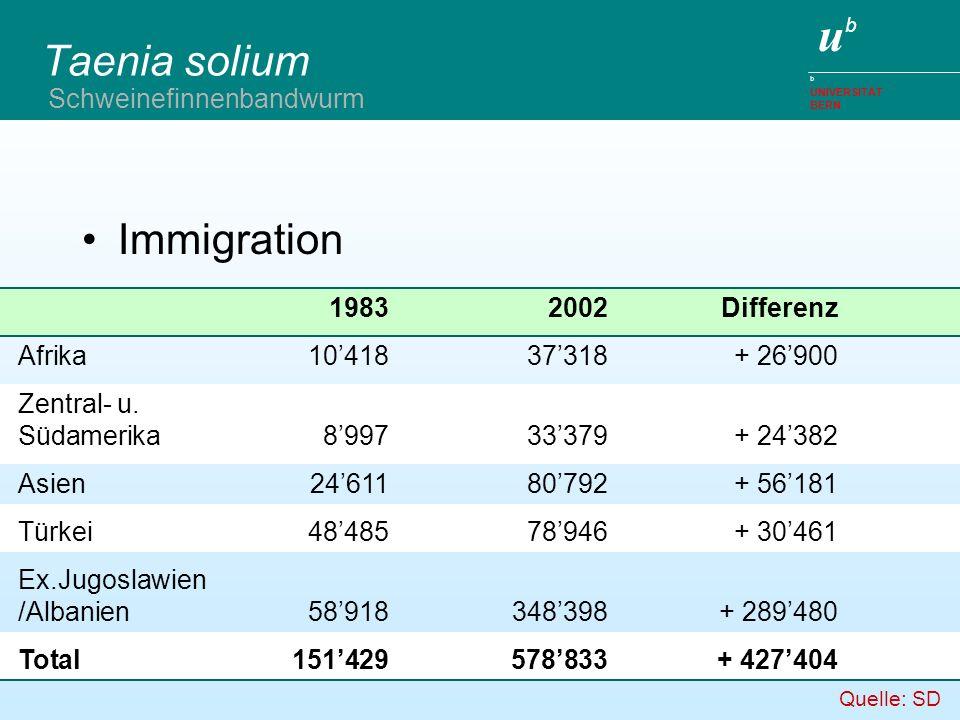 ubub b UNIVERSITÄT BERN Taenia solium Immigration Schweinefinnenbandwurm 19832002Differenz Afrika1041837318+ 26900 Zentral- u. Südamerika899733379+ 24