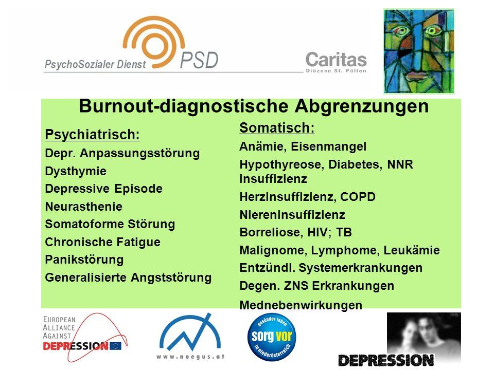 Burnout-diagnostische Abgrenzungen Psychiatrisch: Depr. Anpassungsstörung Dysthymie Depressive Episode Neurasthenie Somatoforme Störung Chronische Fat