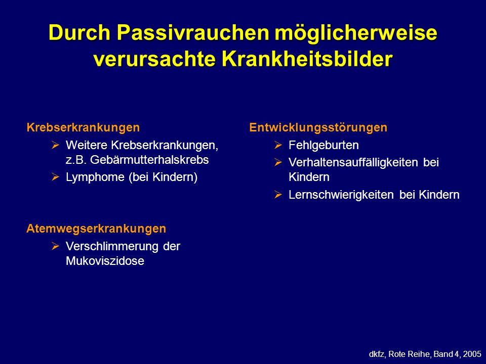 Durch Passivrauchen möglicherweise verursachte Krankheitsbilder dkfz, Rote Reihe, Band 4, 2005 Krebserkrankungen Weitere Krebserkrankungen, z.B. Gebär