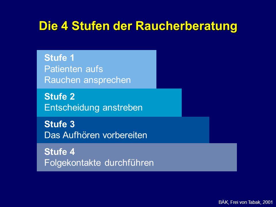 Die 4 Stufen der Raucherberatung BÄK, Frei von Tabak, 2001 Stufe 1 Patienten aufs Rauchen ansprechen Stufe 2 Entscheidung anstreben Stufe 3 Das Aufhör
