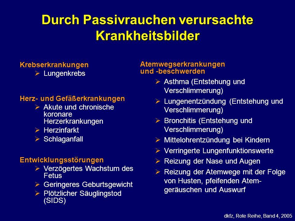 Durch Passivrauchen verursachte Krankheitsbilder dkfz, Rote Reihe, Band 4, 2005 Krebserkrankungen Lungenkrebs Herz- und Gefäßerkrankungen Akute und ch