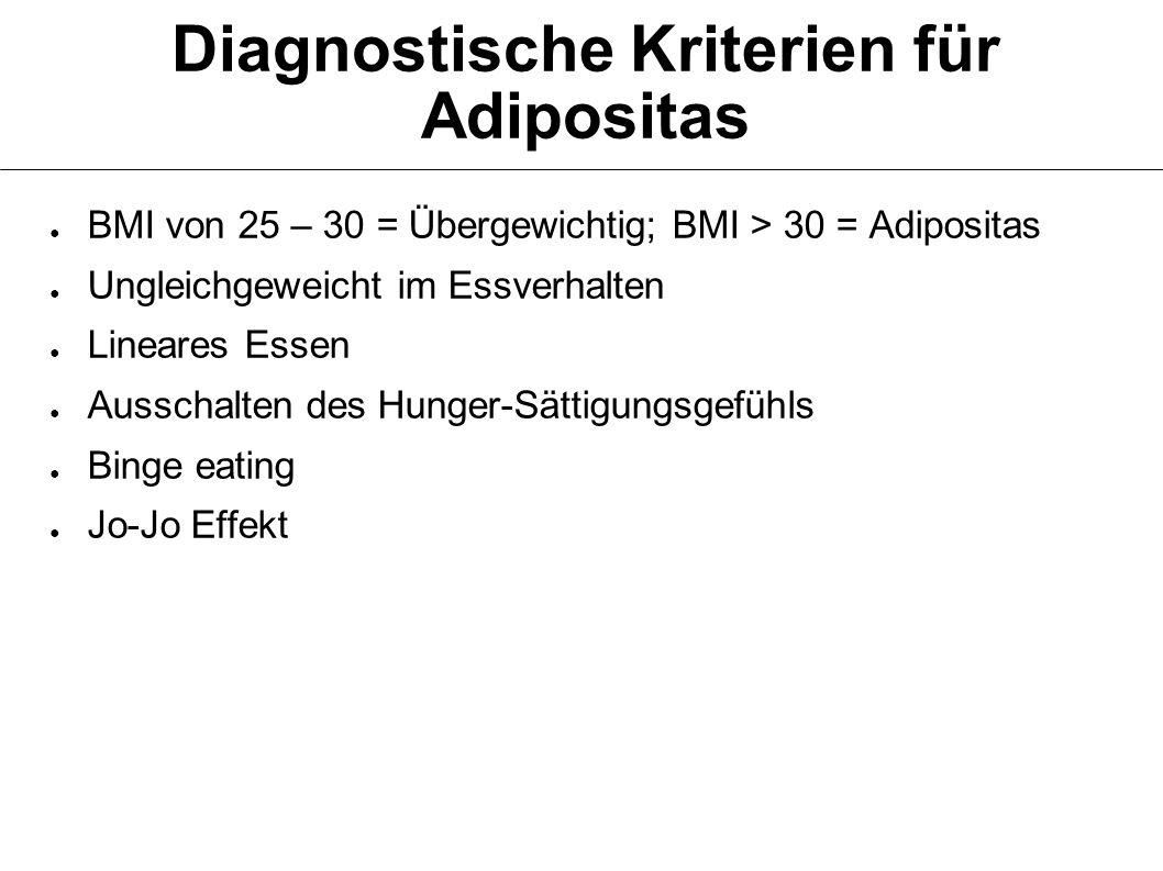 Diagnostische Kriterien für Adipositas BMI von 25 – 30 = Übergewichtig; BMI > 30 = Adipositas Ungleichgeweicht im Essverhalten Lineares Essen Ausschalten des Hunger-Sättigungsgefühls Binge eating Jo-Jo Effekt