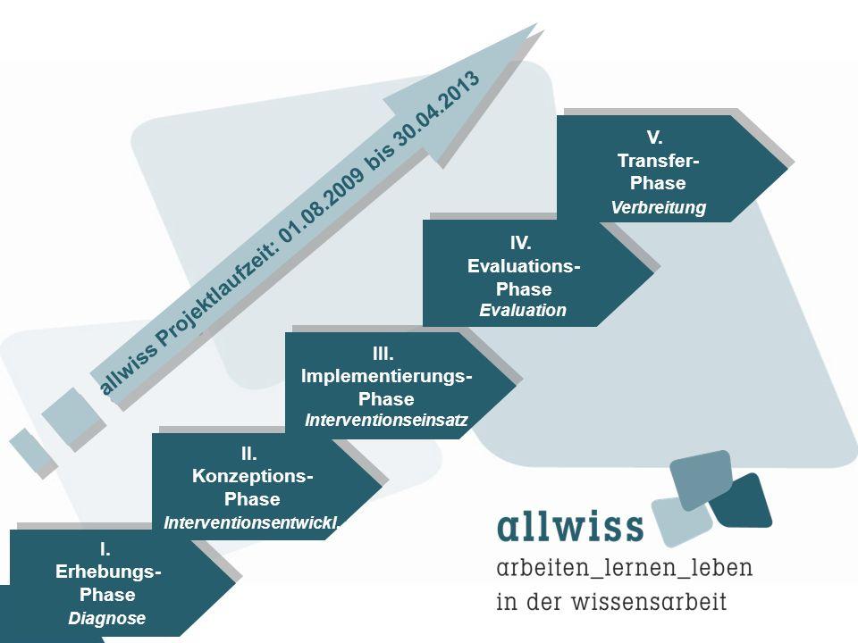 Arbeitspaket I: Empirische WLLB-Bestandsaufnahme bei Wissensarbeitern Konzeption WLLB-Bestandsaufnahme (Uni, Inmit, HS RhM) Qualitative Erhebungen (Uni Trier) vor Ort bei den PP/V: Interviews, Tätigkeitsbeobachtungen, Dokumentenanalysen etc.