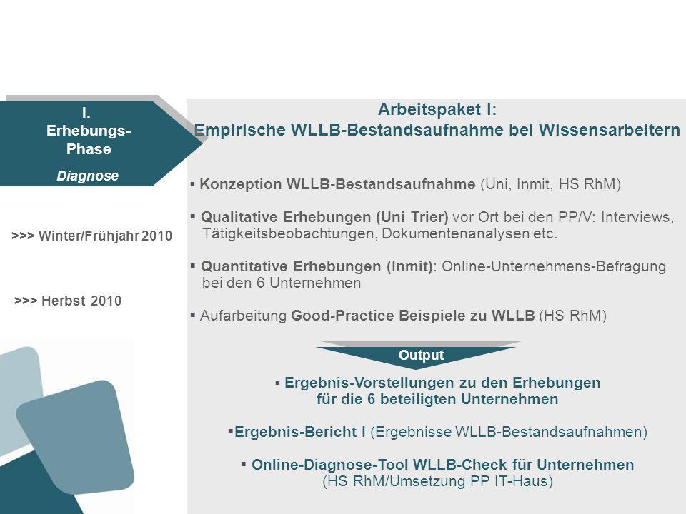Arbeitspaket II: WLLB-Modell- und WLLB-Instrumentenentwicklung Unternehmens-Workshops bei 2 PP zur Ergebnispräsentation aus Bestandsaufnahme und zur Generierung von betrieblichen Handlungs- ansätzen (Inmit) Dialog-Workshops in den 2 PP-Unternehmen (Uni) Modellentwicklung WLLB (Uni, Inmit, HS RhM) Partizipative Entwicklung von bedarfsorientierten WLLB- Steuerungsinstrumenten mit den 2 PP (Uni, HS RhM, PP) WLLB-Modelle und WLLB–Praxisinstrumente (allwiss-Toolbox, allwiss-Scorecard/Umsetzung PP Human Solutions) Unternehmens-Handreichungen für den Einsatz der entwickelten WLLB-Instrumente Ergebnisbericht II (Darstellung der entwickelten WLLB-Modelle/-Strategien und -Instrumente) >>> Frühjahr 2011 II.