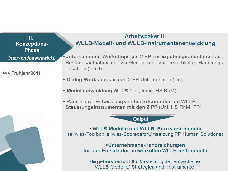 Arbeitspaket III: Pilothafter Einsatz der entwickelten WLLB-Instrumente in den 2 Praxispartner-Unternehmen Kick-off-Workshops zur betrieblichen Implementierung in 2 PP- Unternehmen (Inmit, 2 PP) Pilothafte Implementierung der WLLB-Strategien/Instrumente in den 2 PP-Unternehmen (2 PP) Begleitende Dialog-Workshops zum Prozessmonitoring/ zur Maßnahmenoptimierung mit den 2 PP-Unternehmen (Uni, 2 PP) Konzeptentwicklung WLLB-Coaching und pilothafte betriebliche Weiterbildung von WLLB-Coaches in den 2 PP-Unternehmen (Uni, HS RhM, PP) Ergebnisbericht III (Fallstudien zur Praxiserprobung in den PP) WLLB-Coaching-Konzept und WLLB-Coaches >>> Herbst 2011 bis Herbst 2012 III.