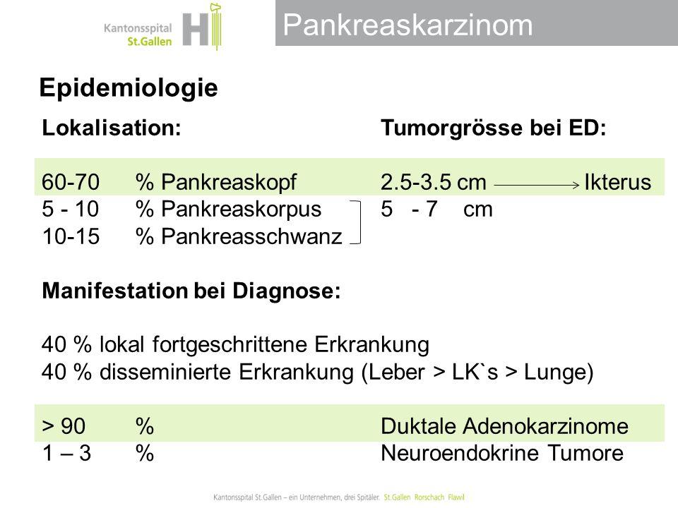 Pankreaskarzinom Epidemiologie Lokalisation: Tumorgrösse bei ED: 60-70% Pankreaskopf 2.5-3.5 cmIkterus 5 - 10% Pankreaskorpus 5 - 7 cm 10-15% Pankreasschwanz Manifestation bei Diagnose: 40 % lokal fortgeschrittene Erkrankung 40 % disseminierte Erkrankung (Leber > LK`s > Lunge) > 90% Duktale Adenokarzinome 1 – 3 %Neuroendokrine Tumore
