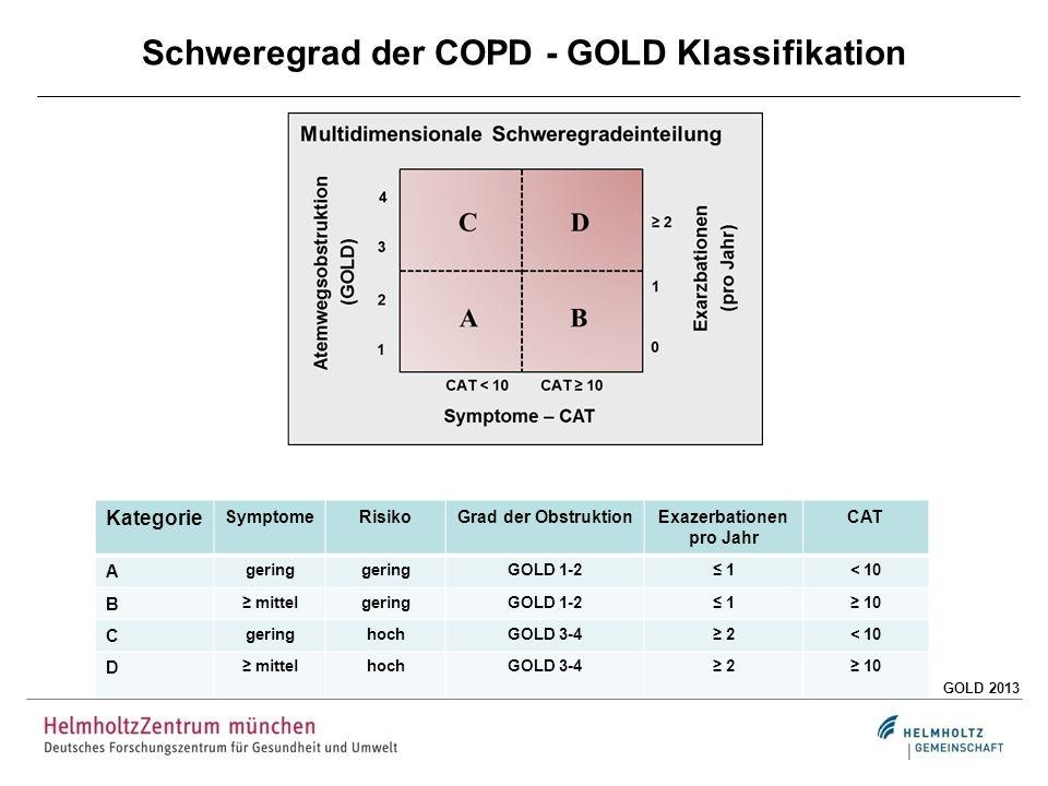 Schweregrad der COPD - GOLD Klassifikation Kategorie SymptomeRisikoGrad der ObstruktionExazerbationen pro Jahr CAT A gering GOLD 1-2 1< 10 B mittelger